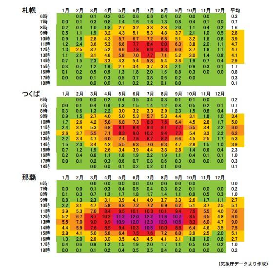 気象庁UVインデックス